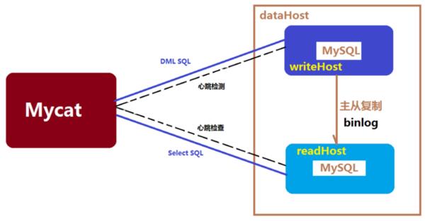 mysql+mycat搭建稳定高可用服务器集群,实现主从分离!