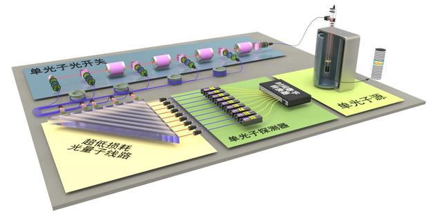 中科院、阿里巴巴研发的光量子计算机问世了,超算靠边站吧