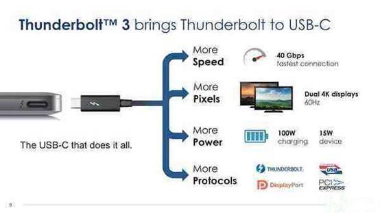英特尔宣布免除版权使用费,超高速雷电3接口快要普及了