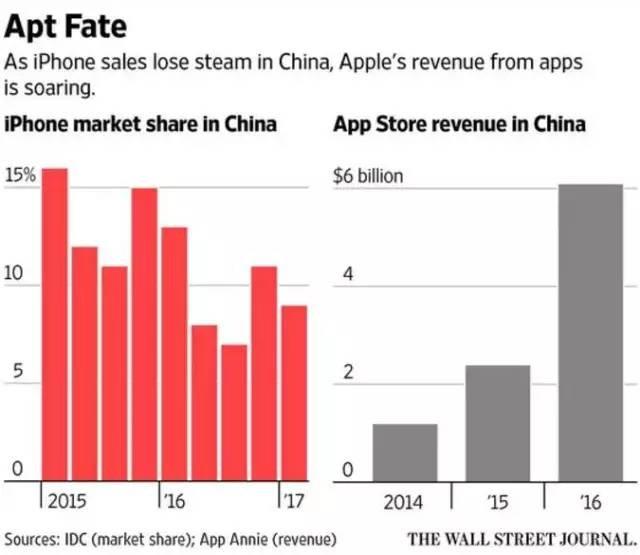 微信说苹果得饶人处且饶人,别欺人太甚逼哥退出你的IOS系统
