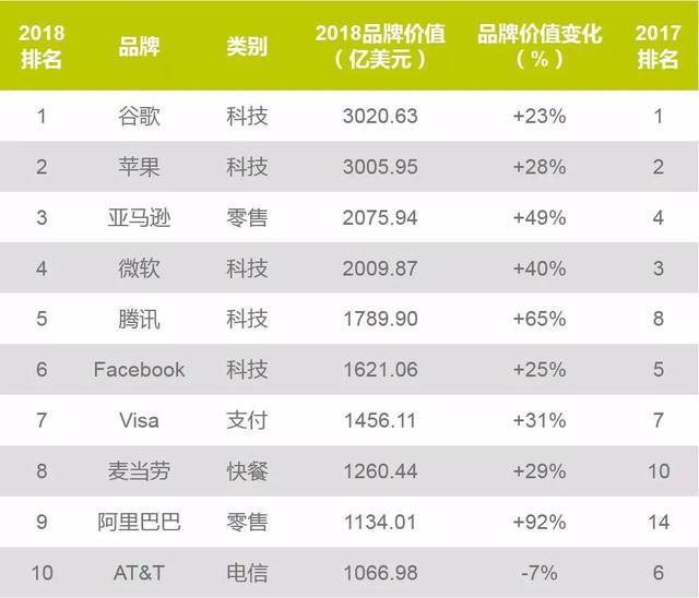 腾讯、阿里进入全球前10!全球品牌价值100强排行榜来了