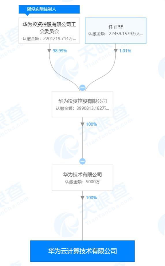 华为成立云计算公司 实控人疑似华为投资控股工会委员会