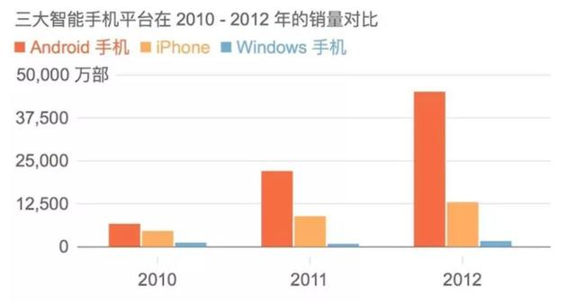别了,Windows Phone