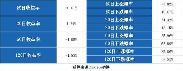 (12-10)雄帝科技连续三日收于年线之上,前次最大涨幅17.54%