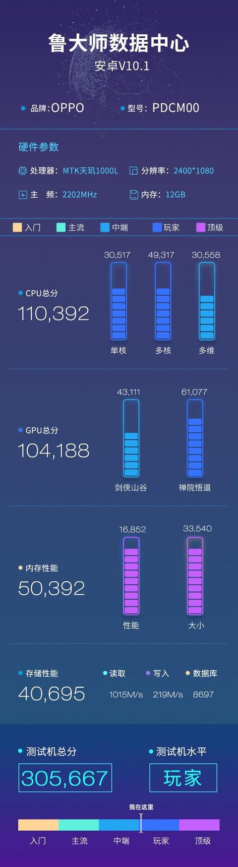 红米9将发布,骁龙765G、联发科天玑1000L鲁大师跑分曝光