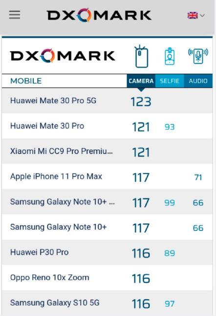 再次霸榜DxOmark榜单,华为拍照继续独步全球