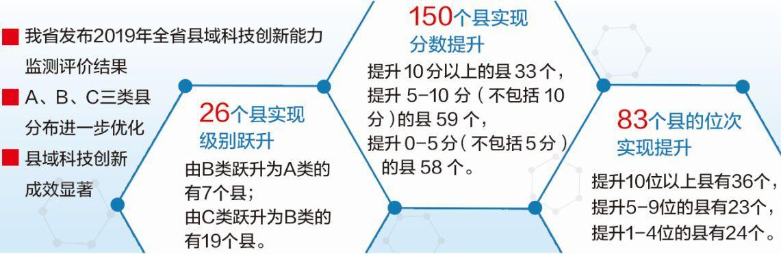 河北:13个县科技创新能力被确定为A类