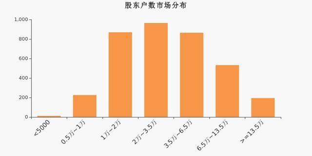 激智科技股东户数下降9.16%,户均持股22.67万元